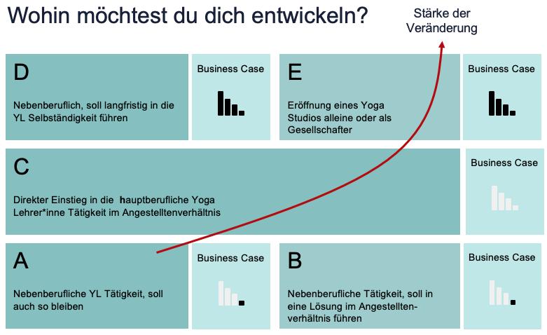 5 Entwicklungstypen von Yoga Lehrer*innen beeinflussen die Notwendigkeit einen Business Case/Plan zu erstelle.